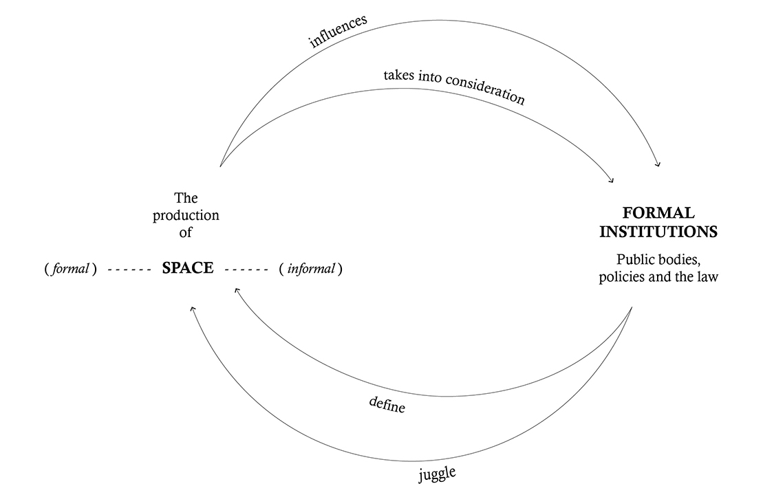 Formal Institutions and the Production of Informal Urban Spaces